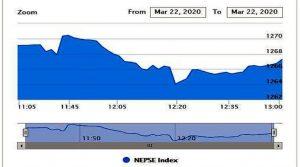 शेयर बजार अपडेट : दोस्रो घण्टामा २.३६ अंकले नेम्से, एनएमबि बैंकको सर्वाधिक कारोबार