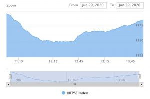 शेयर बजार अपडेट : यी चार कम्पनीको शेयर मूल्यमा सकारात्मक सर्किट