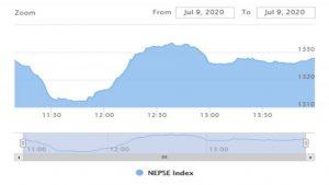 नेप्सेमा बढ्ने र घट्ने क्रम जारी, तीन घण्टामा ६० करोडभन्दा बढीको कारोबार