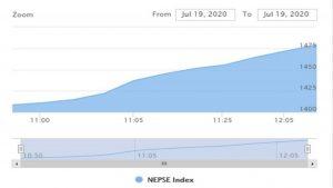 नेप्से ६ प्रतिशतले बढ्यो : आइतबारका लागि शेयर कारोबार बन्द