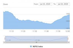 शेयर बजार अपडेट : पहिलो घण्टामा १४३० विन्दुमा पुग्यो नेप्से