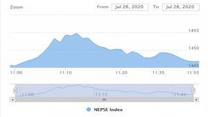 शेयर बजार अपडेट : पहिलो घण्टामा ४ अंक बढ्यो नेप्से