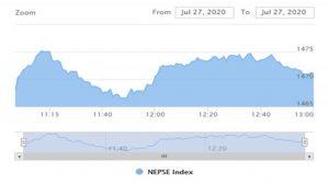 दोस्रो घण्टामा ५.८३ अंकले बढ्यो नेप्से, ८३ करोड ६३ लाख बराबरको शेयर खरीदविक्री